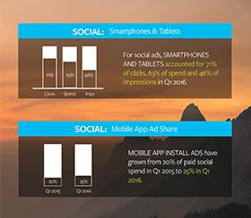 Kenshoo-Studie: Werbeausgaben für Search & Social