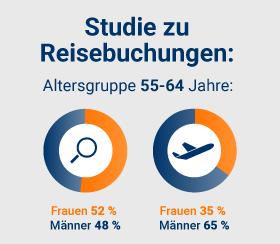 TravelScout24-Studie zum Online-Buchungsverhalten