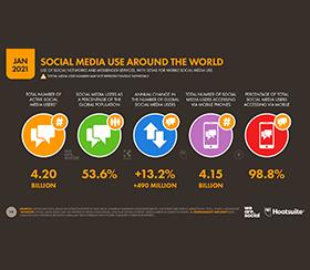 Global Digital Report 2021 von Hootsuite