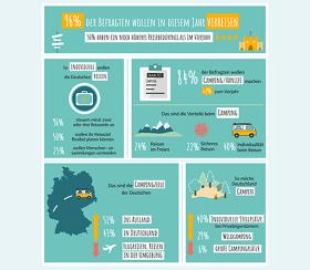 Travel survey by roadsurfer